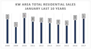 Kitchener Waterloo Home Sales