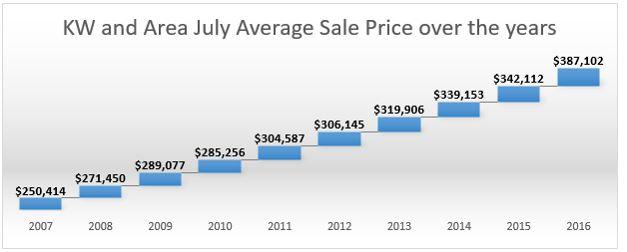 Chart Aug 16