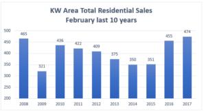 Waterloo Real Estate Market