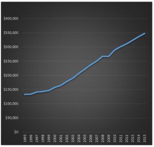 Kitchener_Waterloo_average_home_price